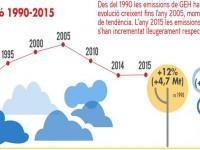 S'estabilitzen les emissions de CO2 a Catalunya